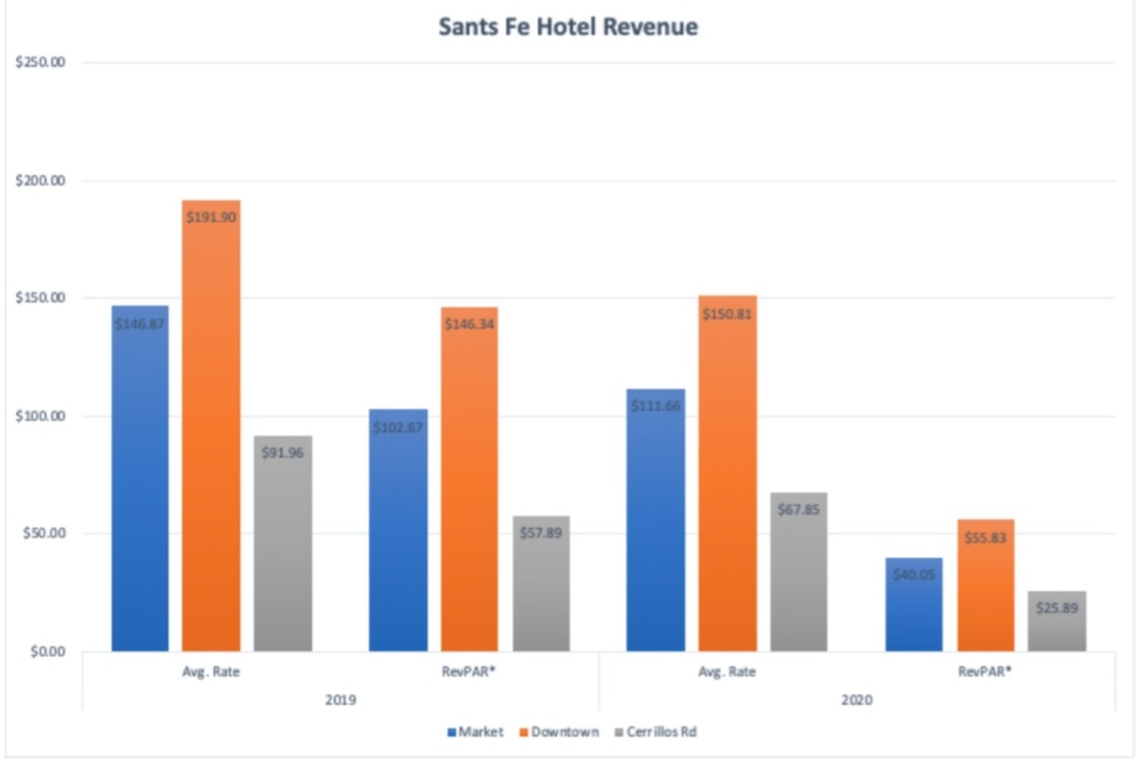 This chart shows the average rate per room for each location as well as the *Revenue Per Available Room, which were both significantly down last year.